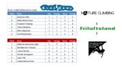 Finaleresultat fra Bloc Comp i Roskilde Klatreklub 5/11-2016
